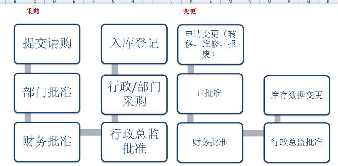 资产管理系统开发